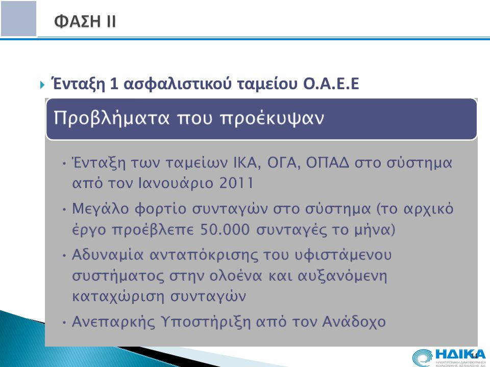 ΦΑΣΗ ΙΙ Ένταξη 1 ασφαλιστικού ταμείου Ο.Α.Ε.Ε