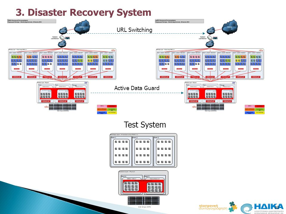 3. Disaster Recovery System
