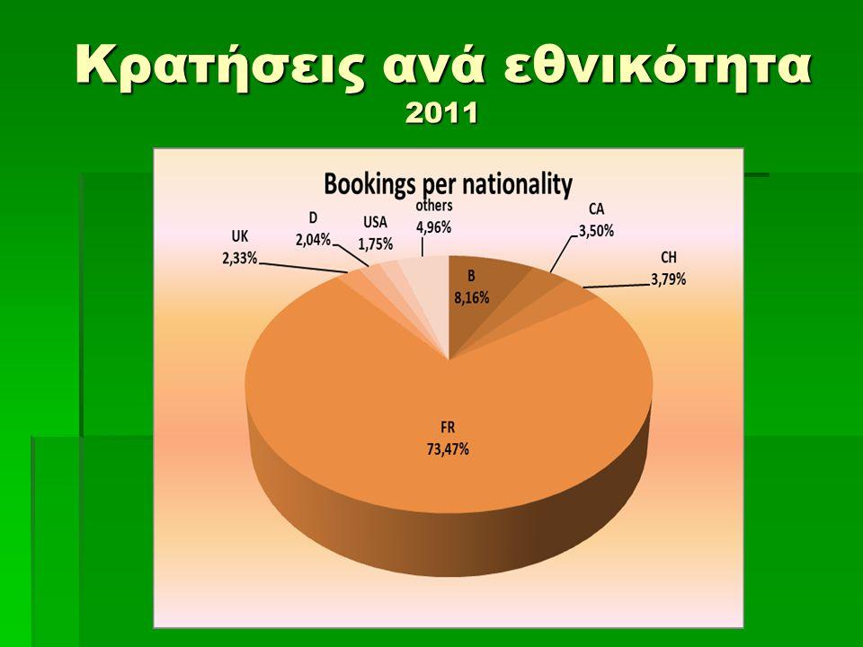 Κρατήσεις ανά εθνικότητα 2011