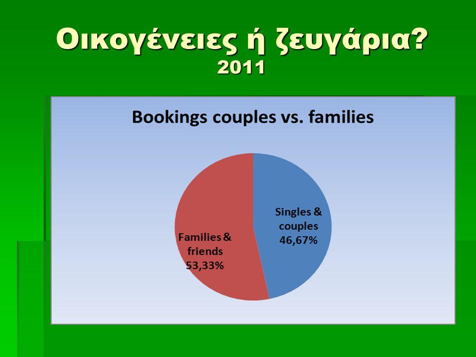 Οικογένειες ή ζευγάρια 2011