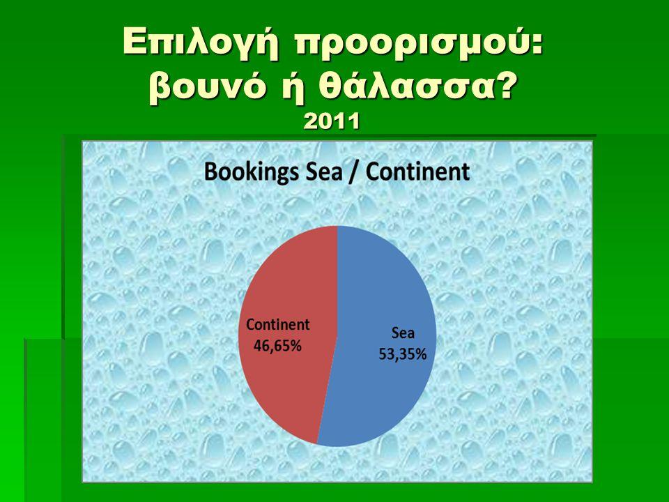 Επιλογή προορισμού: βουνό ή θάλασσα 2011