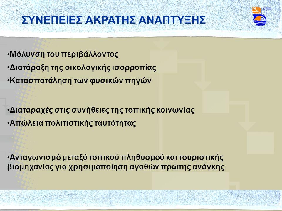 ΣΥΝΕΠΕΙΕΣ ΑΚΡΑΤΗΣ ΑΝΑΠΤΥΞΗΣ