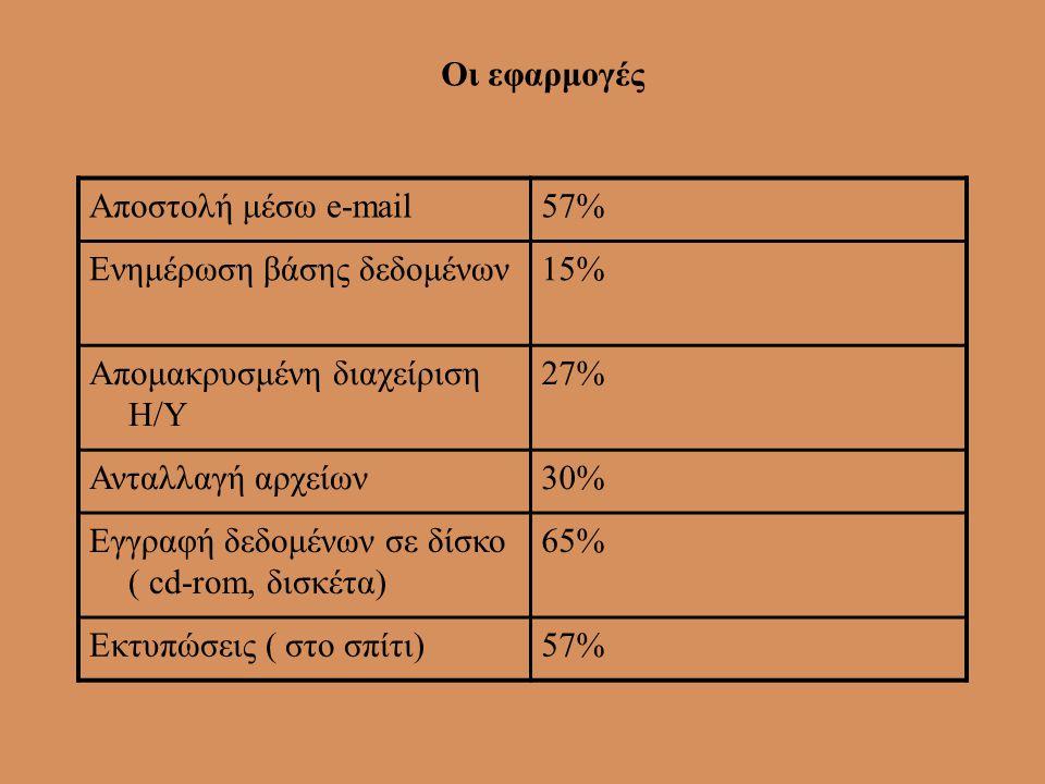 Οι εφαρμογές Αποστολή μέσω e-mail. 57% Ενημέρωση βάσης δεδομένων. 15% Απομακρυσμένη διαχείριση Η/Υ.