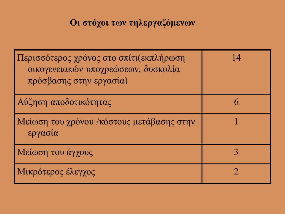 Οι στόχοι των τηλεργαζόμενων
