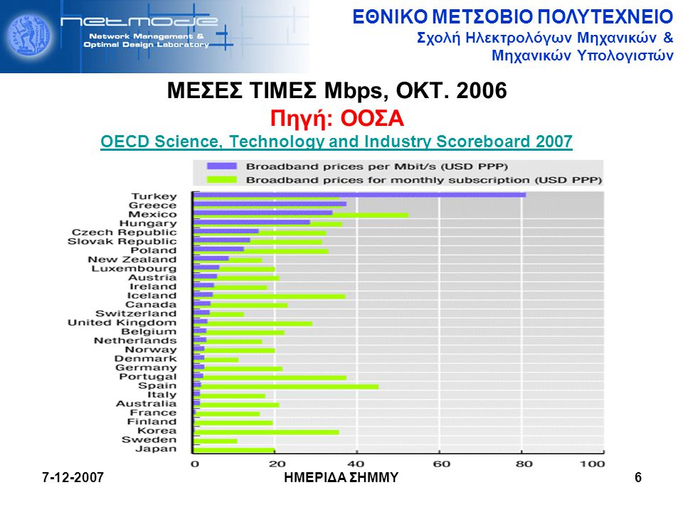 ΜΕΣΕΣ ΤΙΜΕΣ Mbps, ΟΚΤ. 2006 Πηγή: ΟΟΣΑ OECD Science, Technology and Industry Scoreboard 2007