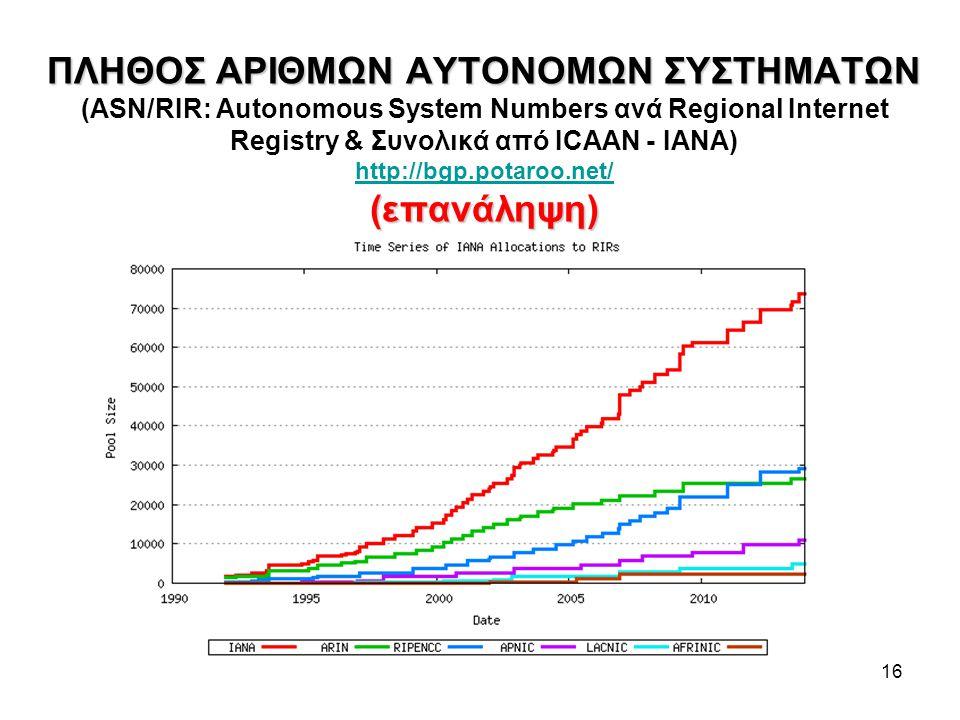 ΠΛΗΘΟΣ ΑΡΙΘΜΩΝ ΑΥΤΟΝΟΜΩΝ ΣΥΣΤΗΜΑΤΩΝ (ASN/RIR: Autonomous System Numbers ανά Regional Internet Registry & Συνολικά από ICAAN - ΙΑΝΑ) http://bgp.potaroo.net/ (επανάληψη)