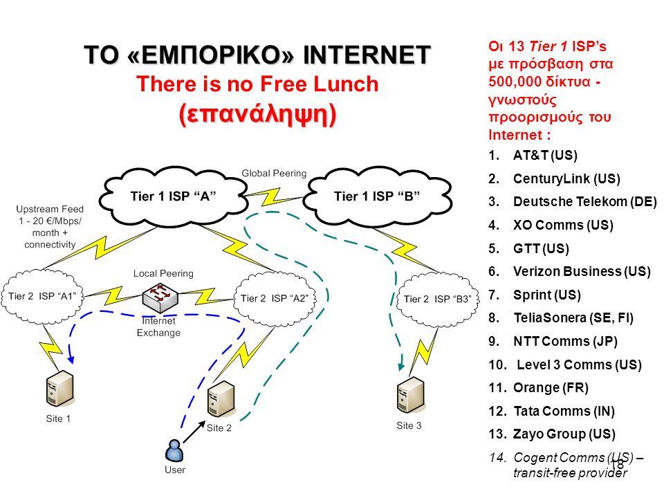 ΤΟ «ΕΜΠΟΡΙΚΟ» INTERNET There is no Free Lunch (επανάληψη)