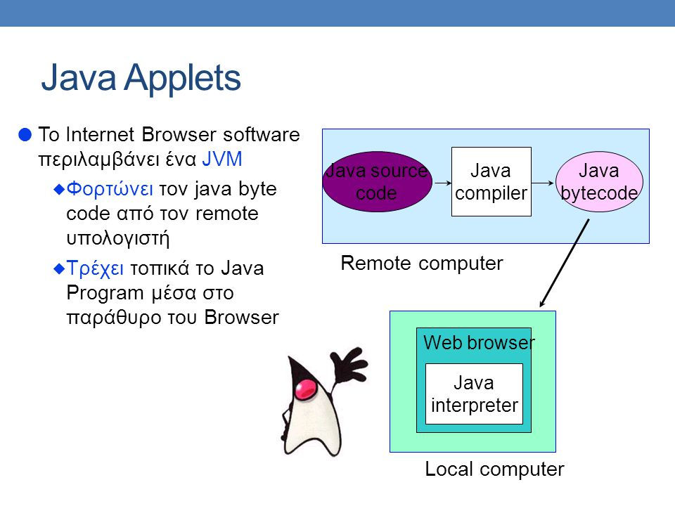 Java Applets To Internet Browser software περιλαμβάνει ένα JVM