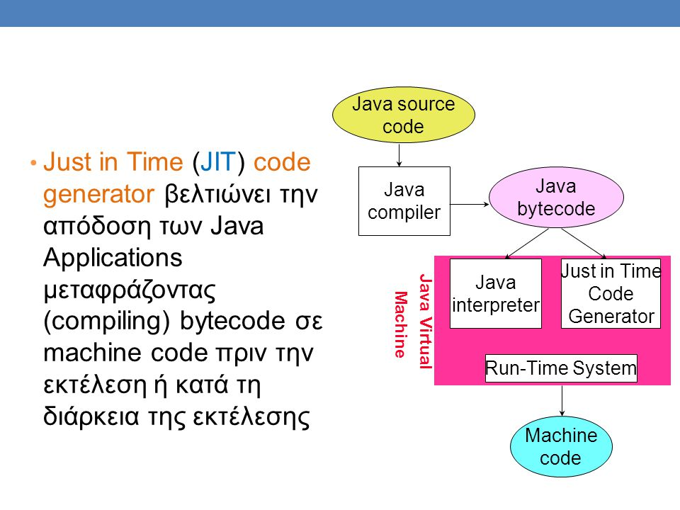 Java source code.