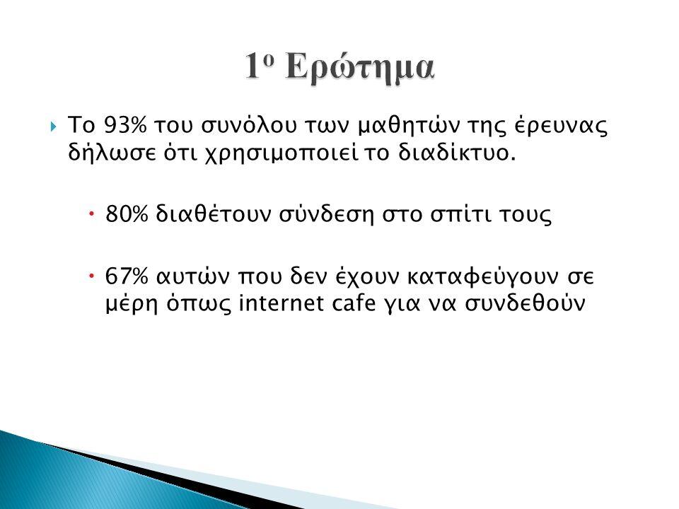 1ο Ερώτημα Το 93% του συνόλου των μαθητών της έρευνας δήλωσε ότι χρησιμοποιεί το διαδίκτυο. 80% διαθέτουν σύνδεση στο σπίτι τους.