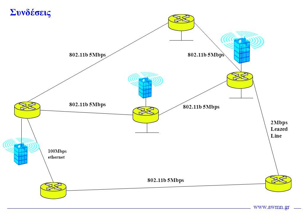 Συνδέσεις 802.11b 5Mbps 802.11b 5Mbps 802.11b 5Mbps 802.11b 5Mbps