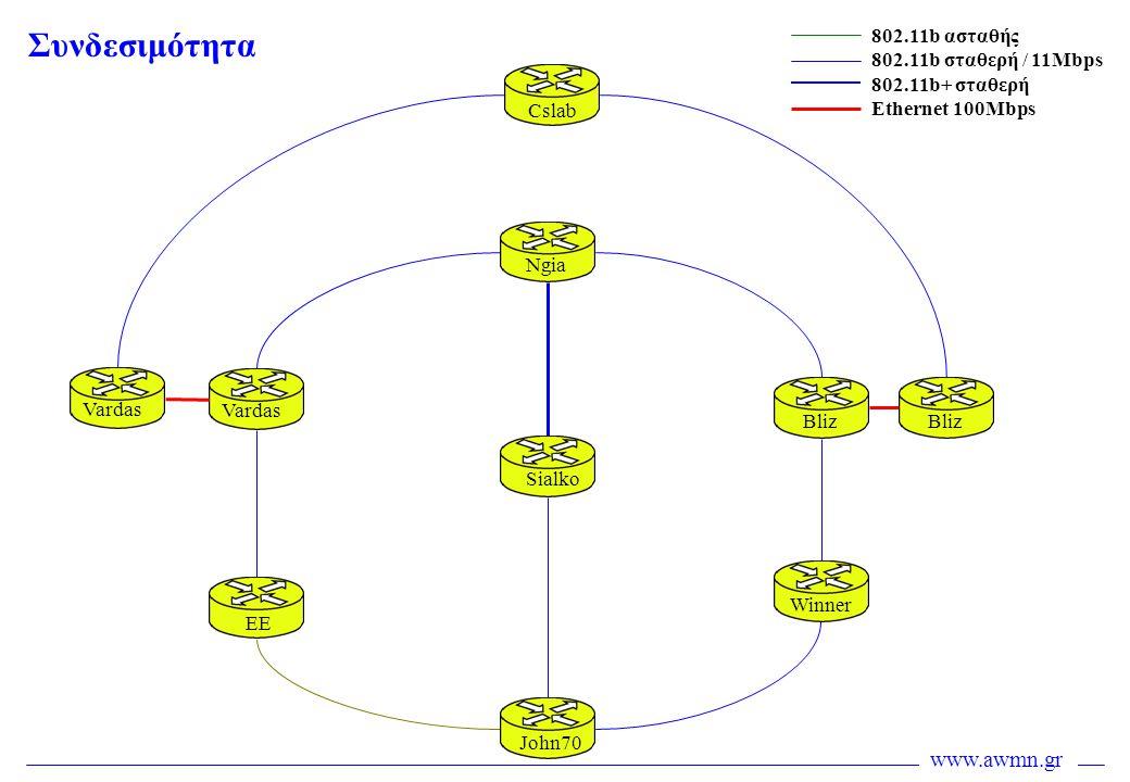 Συνδεσιμότητα 802.11b ασταθής 802.11b σταθερή / 11Mbps