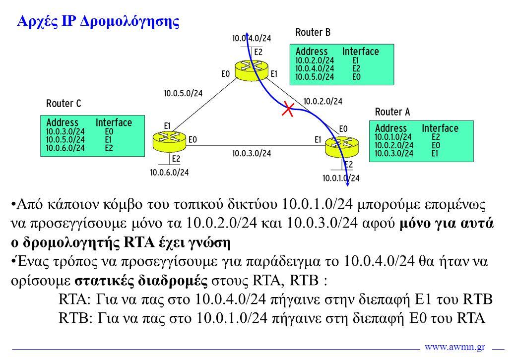 Αρχές IP Δρομολόγησης
