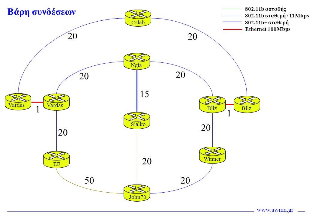 Βάρη συνδέσεων 20 20 20 20 15 1 1 20 20 20 50 20 802.11b ασταθής
