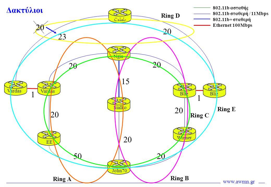 Δακτύλιοι 20 20 23 20 20 15 1 1 20 20 20 50 20 Ring D Ring E Ring C