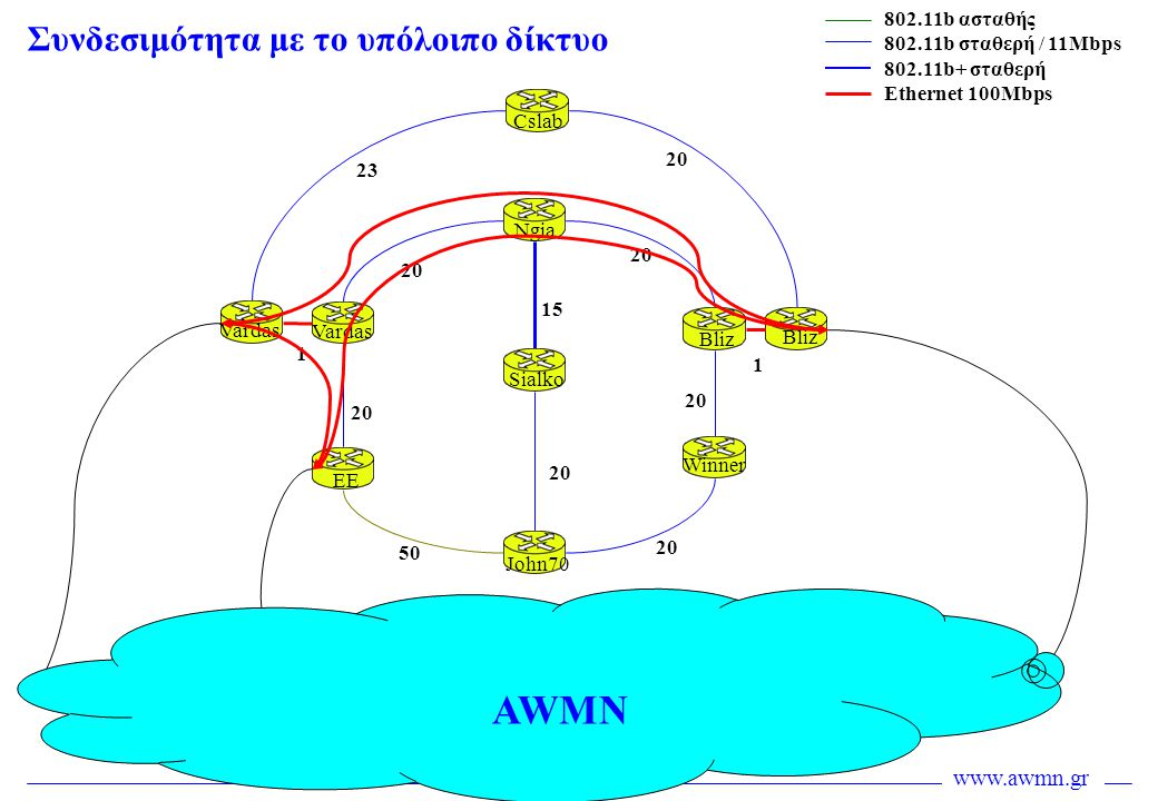 AWMN Συνδεσιμότητα με το υπόλοιπο δίκτυο 802.11b ασταθής