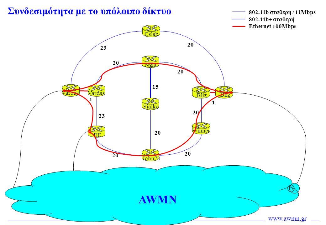 AWMN Συνδεσιμότητα με το υπόλοιπο δίκτυο 802.11b σταθερή / 11Mbps