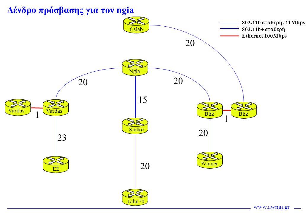 Δένδρο πρόσβασης για τον ngia
