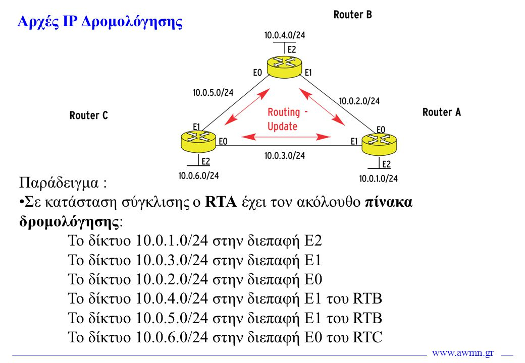 Αρχές IP Δρομολόγησης Παράδειγμα : Σε κατάσταση σύγκλισης ο RTA έχει τον ακόλουθο πίνακα δρομολόγησης: