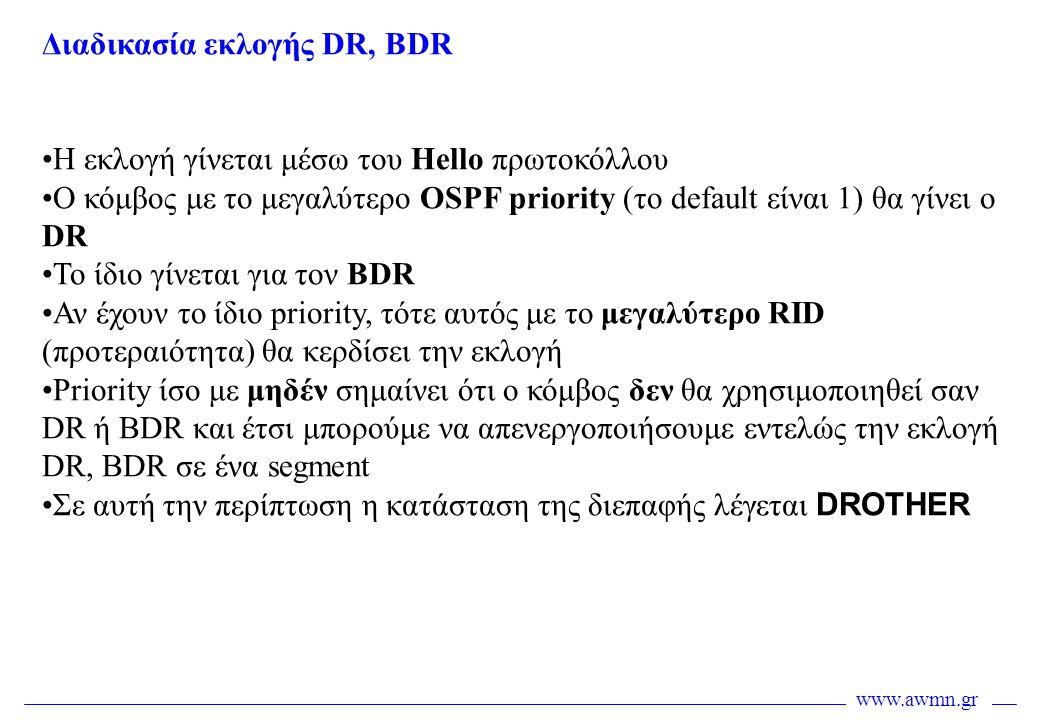 Διαδικασία εκλογής DR, BDR