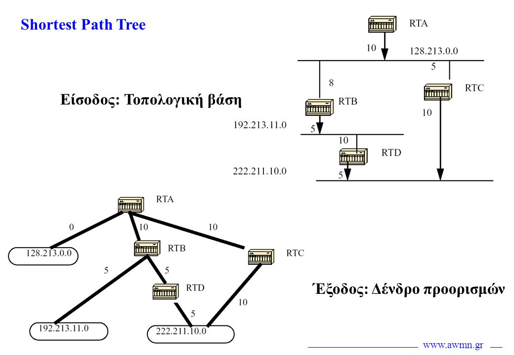 Shortest Path Tree Είσοδος: Τοπολογική βάση Έξοδος: Δένδρο προορισμών