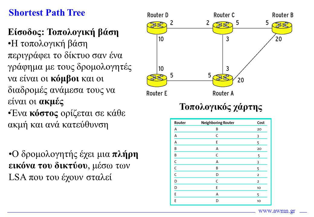 Shortest Path Tree Είσοδος: Τοπολογική βάση.