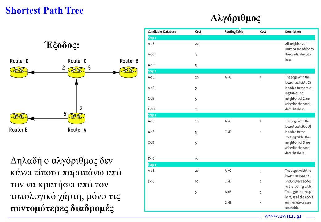 Shortest Path Tree Αλγόριθμος. Έξοδος: