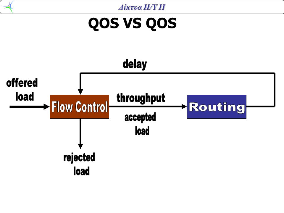 QOS VS QOS delay offered load throughput Flow Control Routing accepted