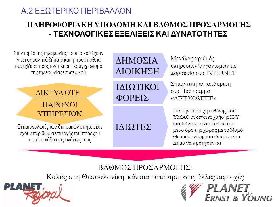 Καλός στη Θεσσαλονίκη, κάποια υστέρηση στις άλλες περιοχές