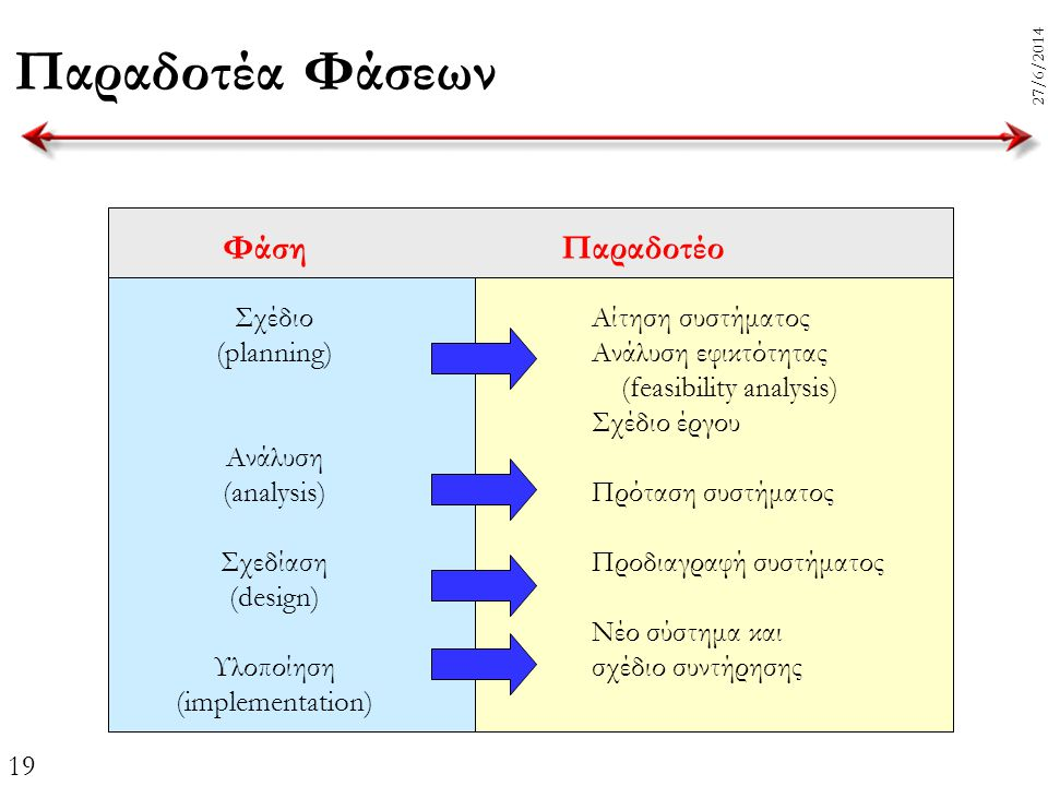 Παραδοτέα Φάσεων Φάση Παραδοτέο Σχέδιο (planning) Ανάλυση (analysis)