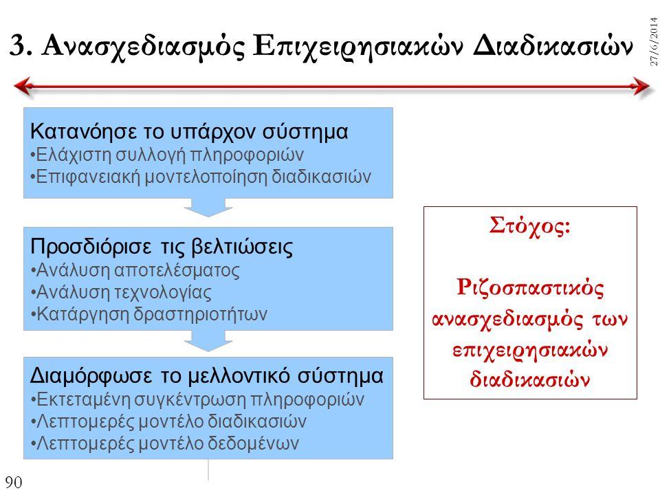 3. Ανασχεδιασμός Επιχειρησιακών Διαδικασιών