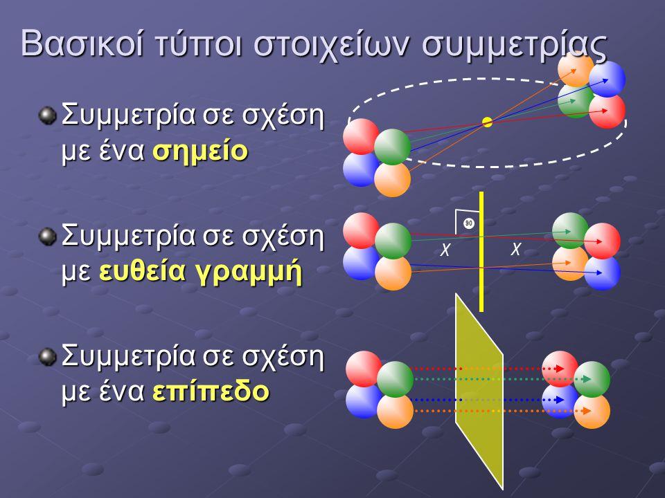 Βασικοί τύποι στοιχείων συμμετρίας