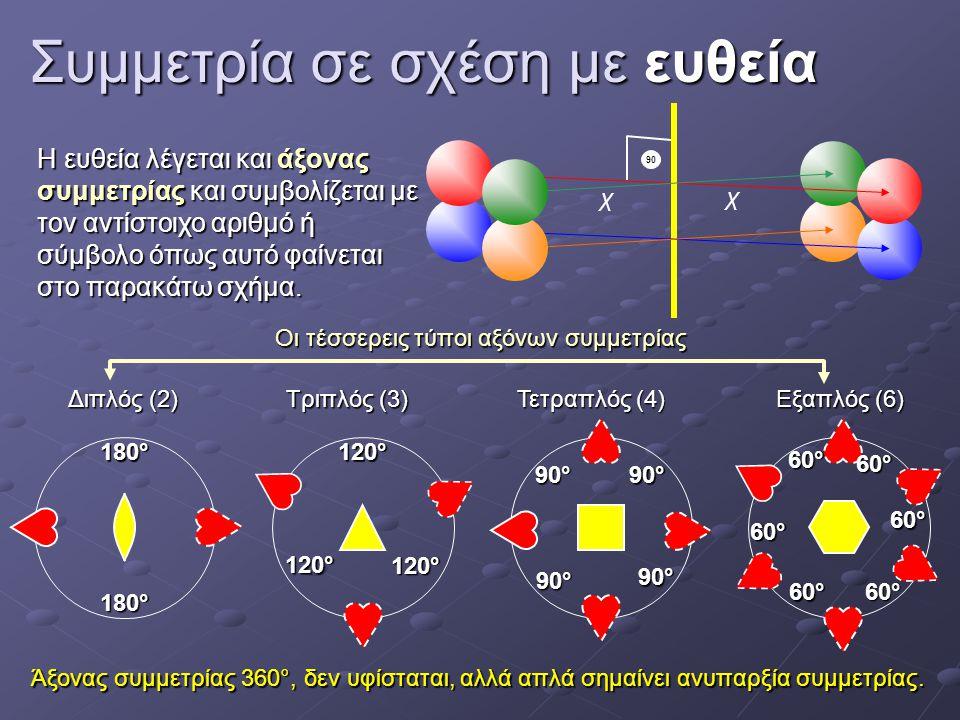 Συμμετρία σε σχέση με ευθεία