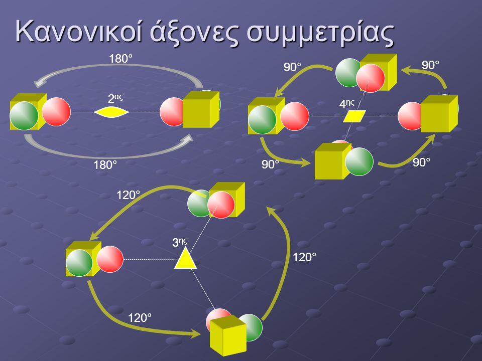 Κανονικοί άξονες συμμετρίας