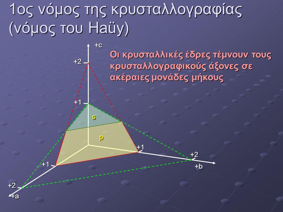 1ος νόμος της κρυσταλλογραφίας (νόμος του Haüy)