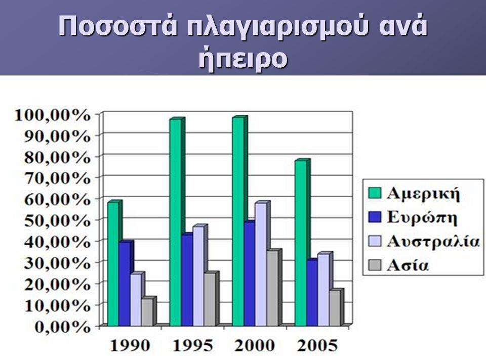 Ποσοστά πλαγιαρισμού ανά ήπειρο