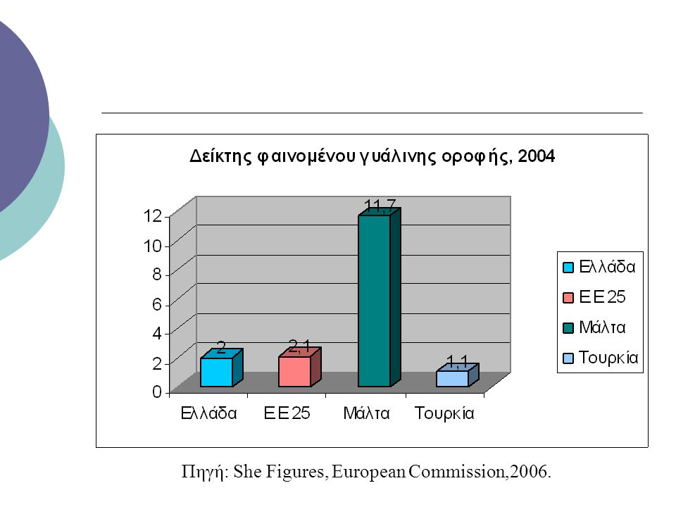 Πηγή: She Figures, European Commission,2006.