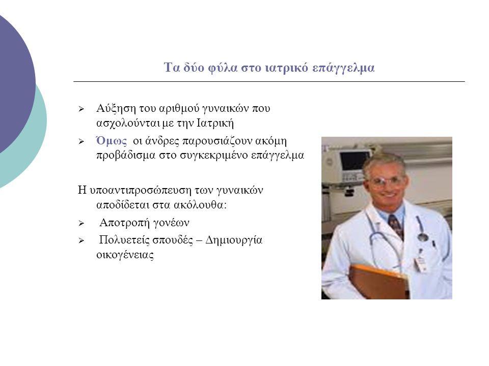 Τα δύο φύλα στο ιατρικό επάγγελμα