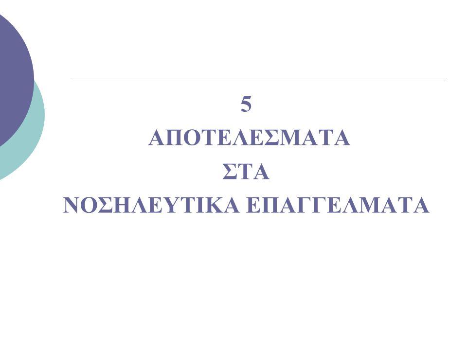 ΝΟΣΗΛΕΥΤΙΚΑ ΕΠΑΓΓΕΛΜΑΤΑ