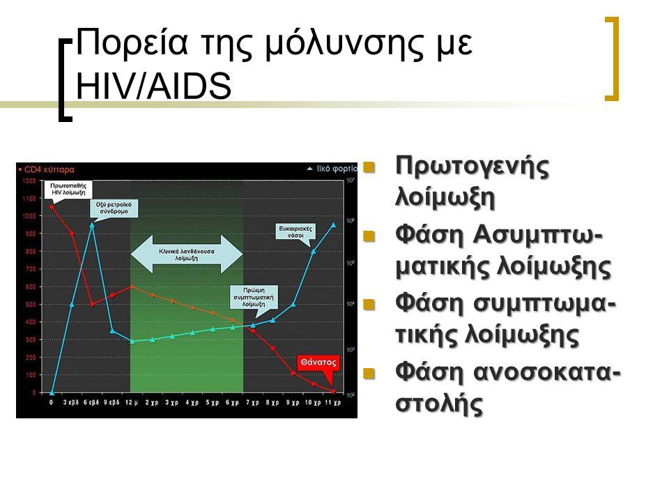 Πορεία της μόλυνσης με HIV/AIDS