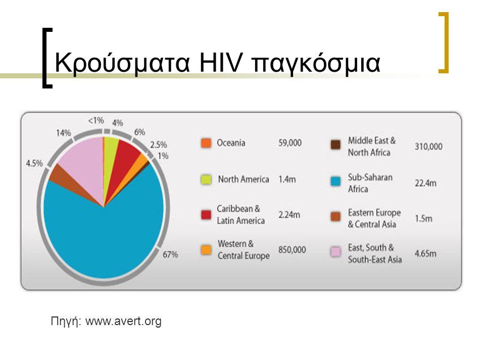 Κρούσματα HIV παγκόσμια
