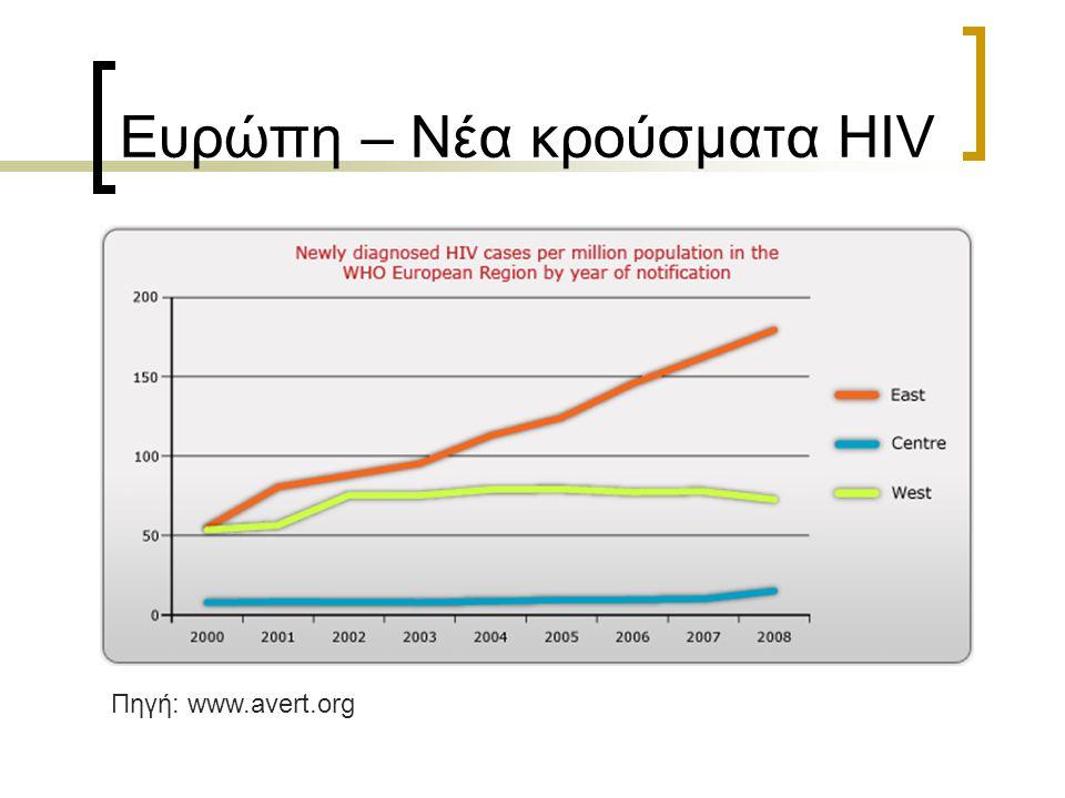 Ευρώπη – Νέα κρούσματα HIV