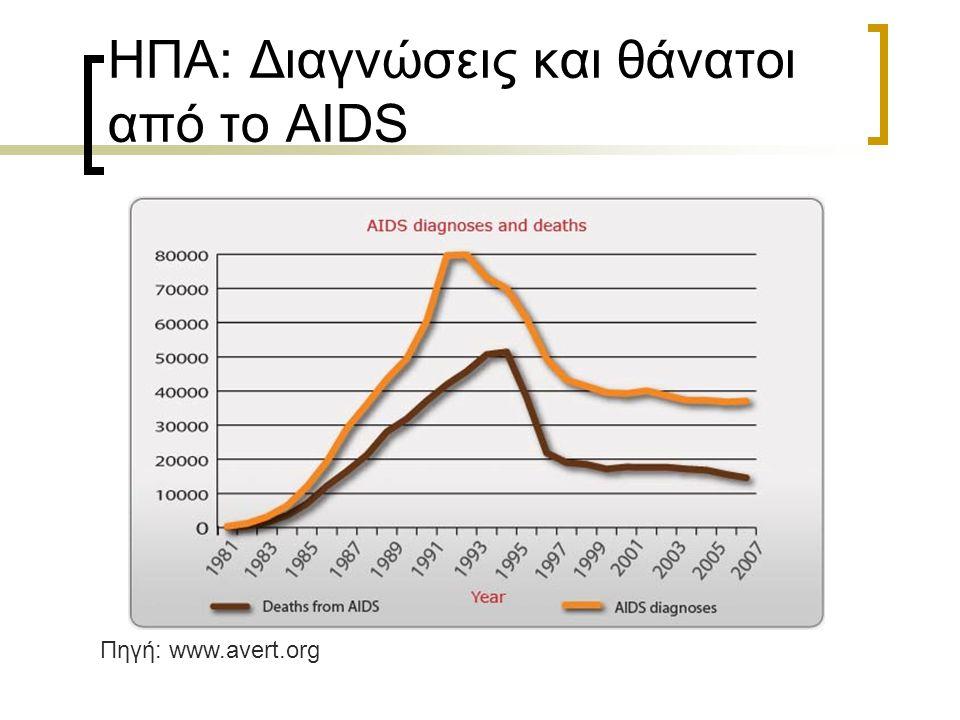 ΗΠΑ: Διαγνώσεις και θάνατοι από το AIDS