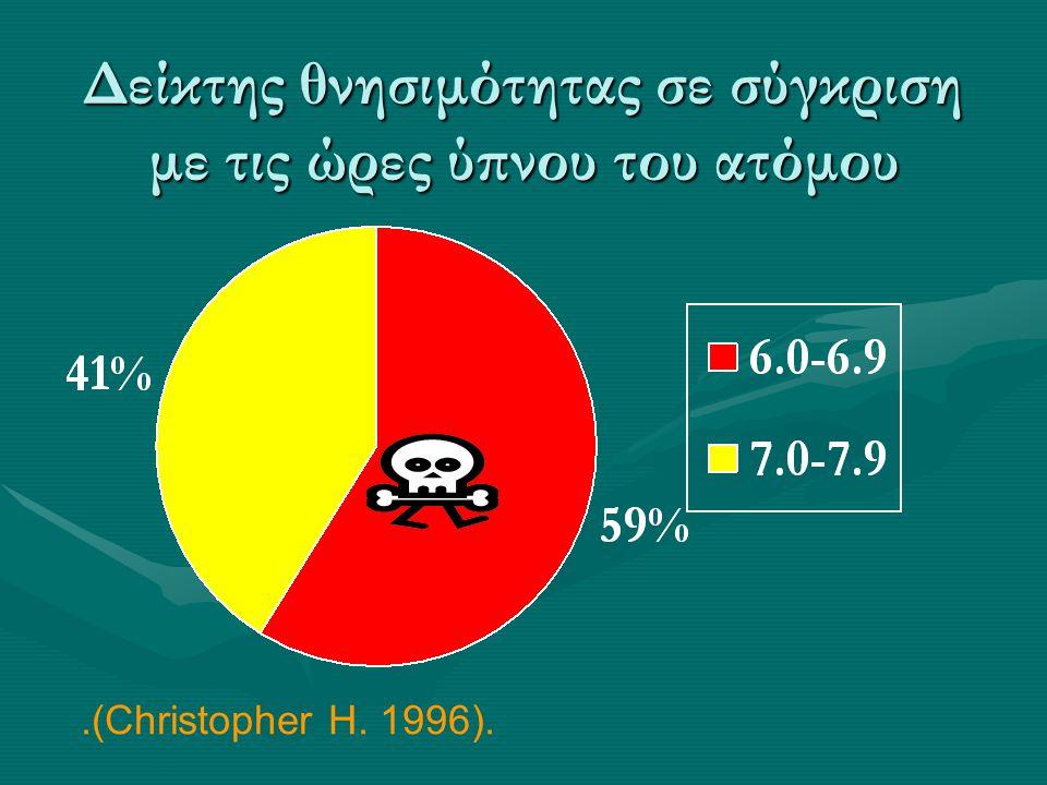 Δείκτης θνησιμότητας σε σύγκριση με τις ώρες ύπνου του ατόμου