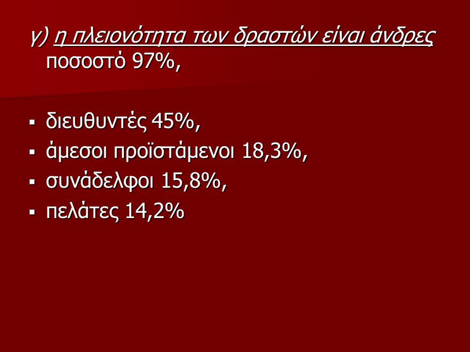 γ) η πλειονότητα των δραστών είναι άνδρες ποσοστό 97%,