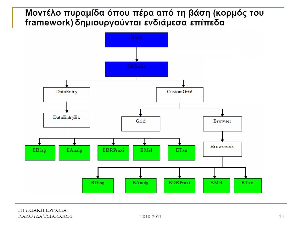 Μοντέλο πυραμίδα όπου πέρα από τη βάση (κορμός του framework) δημιουργούνται ενδιάμεσα επίπεδα