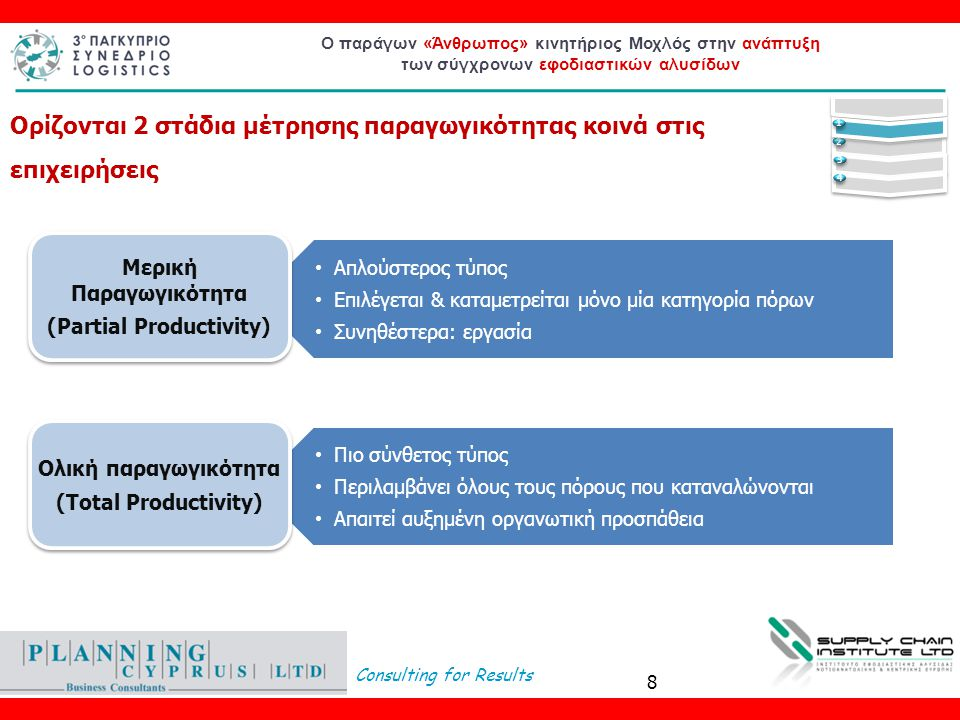Μερική Παραγωγικότητα (Partial Productivity)