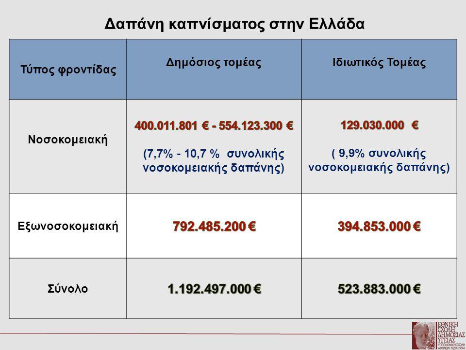 Δαπάνη καπνίσματος στην Ελλάδα