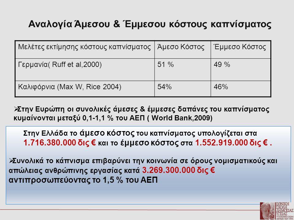 Αναλογία Άμεσου & Έμμεσου κόστους καπνίσματος