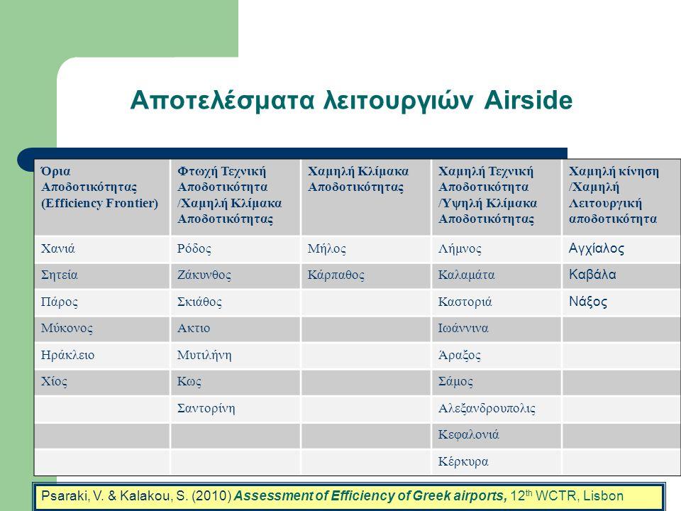 Αποτελέσματα λειτουργιών Airside